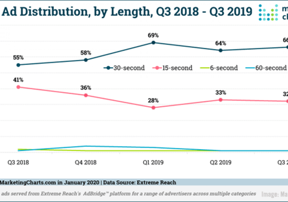 Digital Marketing News: LinkedIn's Faster Than Expected Growth, Podcast Ads Booming, & Facebook Updates Audience Insights