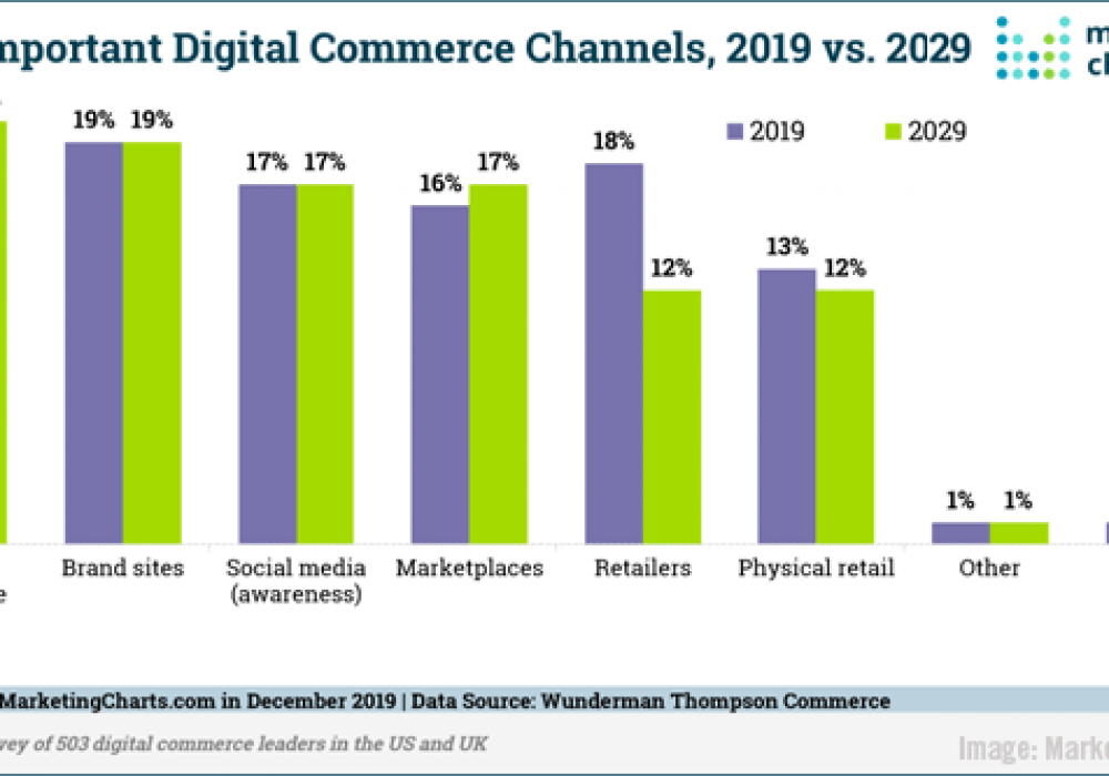 Digital Marketing News: B2B Marketplaces Study, Instagram's New Branded Content Rules, Influencer Honesty, & Google's New Browse By Photo
