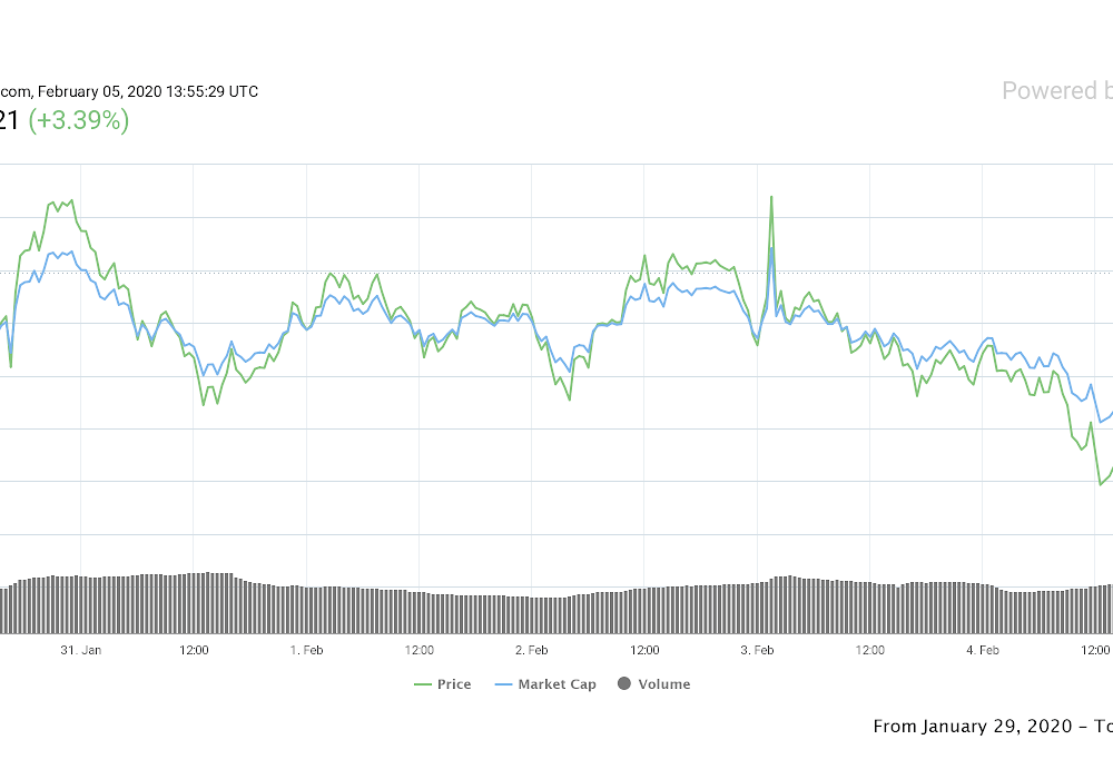 Bitcoin Price 4-Hour RSI Flips Bullish as Traders Brace for $9.5K