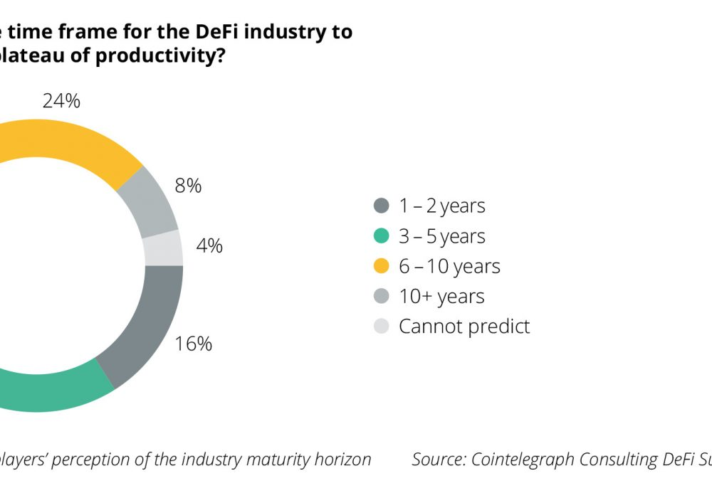 Cointelegraph Consulting survey: Mass DeFi adoption is 3–10 years away