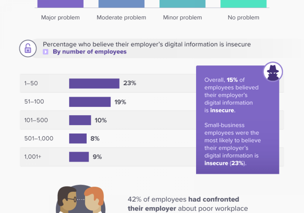 1 in 3 Employees Believe Their Company's Cybersecurity is a Moderate or Major Problem