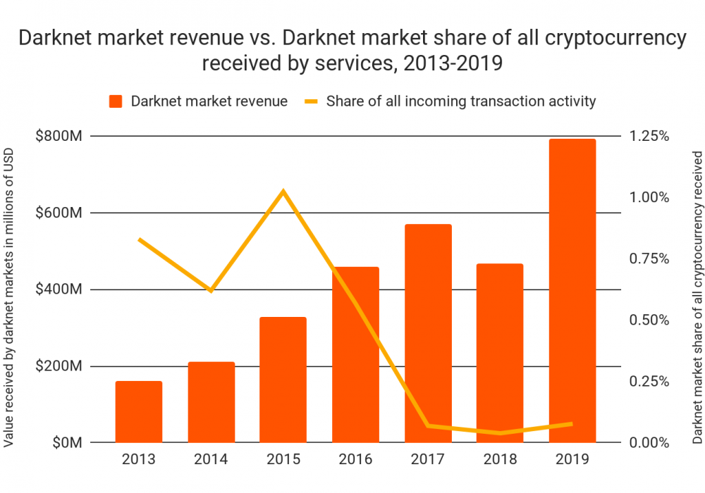 Crypto Payments on Darknet Markets Doubled for First Time Since 2015