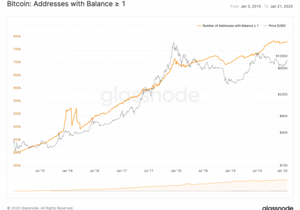Retail Accumulation? Number of Bitcoin Addresses With One or More Coins Sees Solid Rise