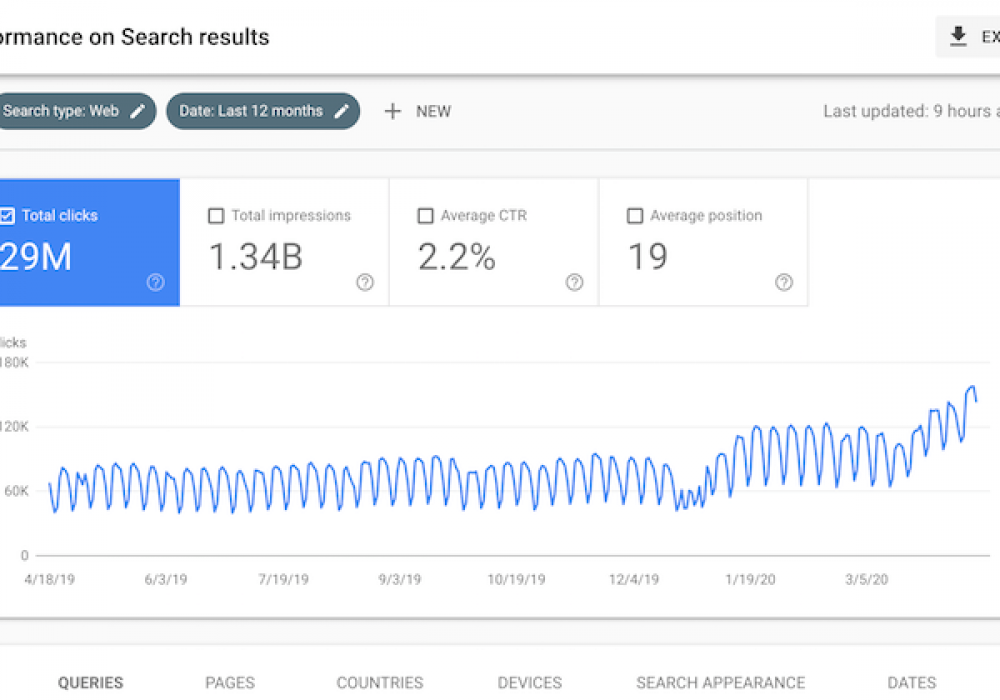 The Biggest SEO Trend You're Ignoring