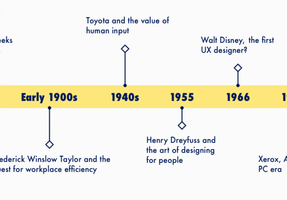 A brief history of UX design and its evolution