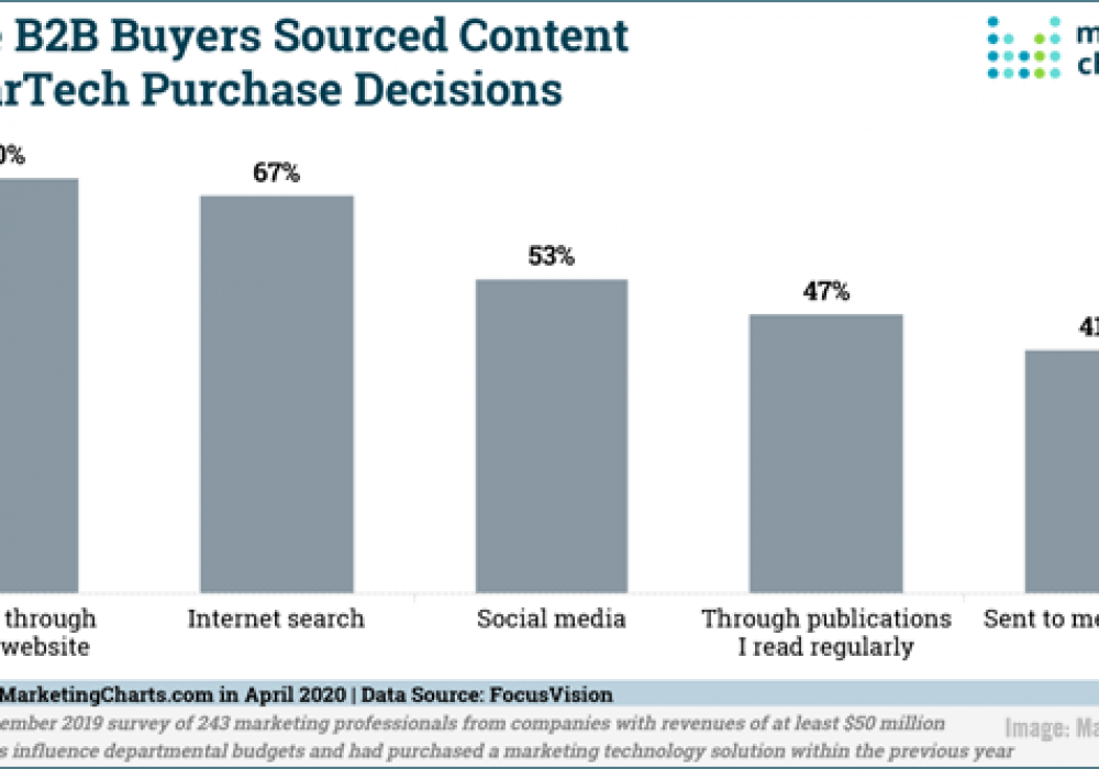 Digital Marketing News: Micro-Influencers See Rising Engagement, Marketers Turn to SEO During Crisis, YouTube Launches Shorts, & 4 New Pandemic Marketing Reports