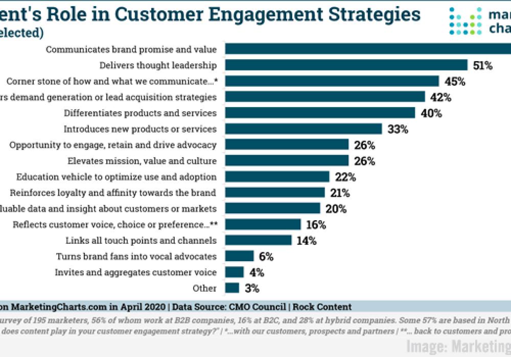 Digital Marketing News: Shifting B2B Buyer Behaviors, Brands Evolve Crisis Response, Bad Data's Effect on B2B Firms, & Twitter Shares New Data With Advertisers