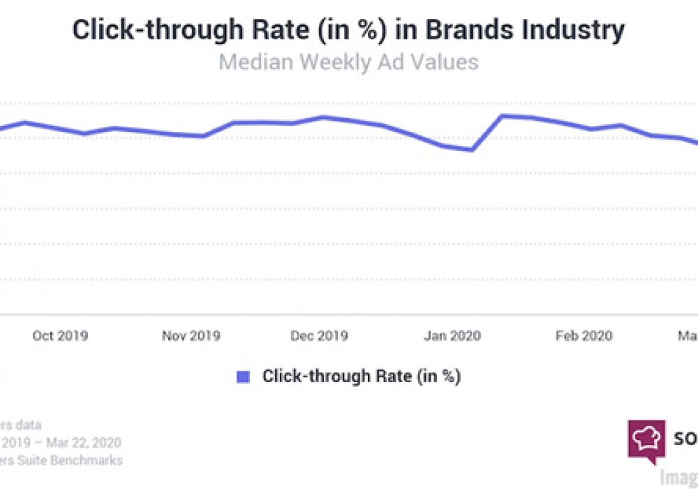 Digital Marketing News: Influencers See Surging Engagement, COVID-19's Impact on B2B Marketers, & New Opportunities For Building Brand Trust