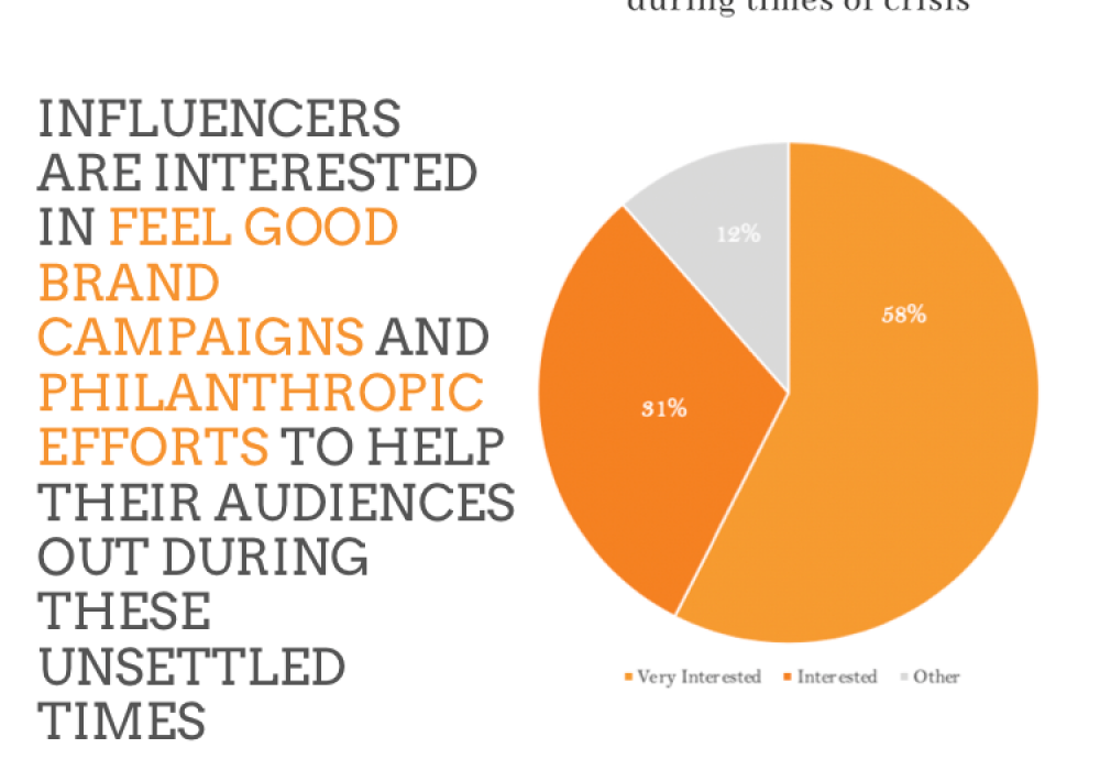 Influencers More Engaged Than Ever During Coronavirus Pandemic